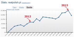 RP205: Podsumowanie roku 2013 i noworoczne postanowienia